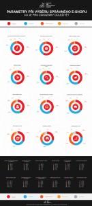 Inografika: Co zákazníci očekávají od eshopu