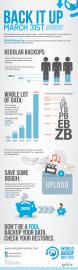 Infografika: World backup day 2013