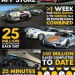 Infografika: Real Racing 3 – nejúspěšnější závodní hra pro iPhone/iPad je zdarma