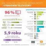 Infografika: 96 % českých domácností vlastní televizor. Vede LCD, LED nebo plazma?