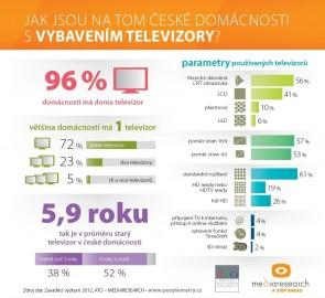 Infografika: Televizory v ČR